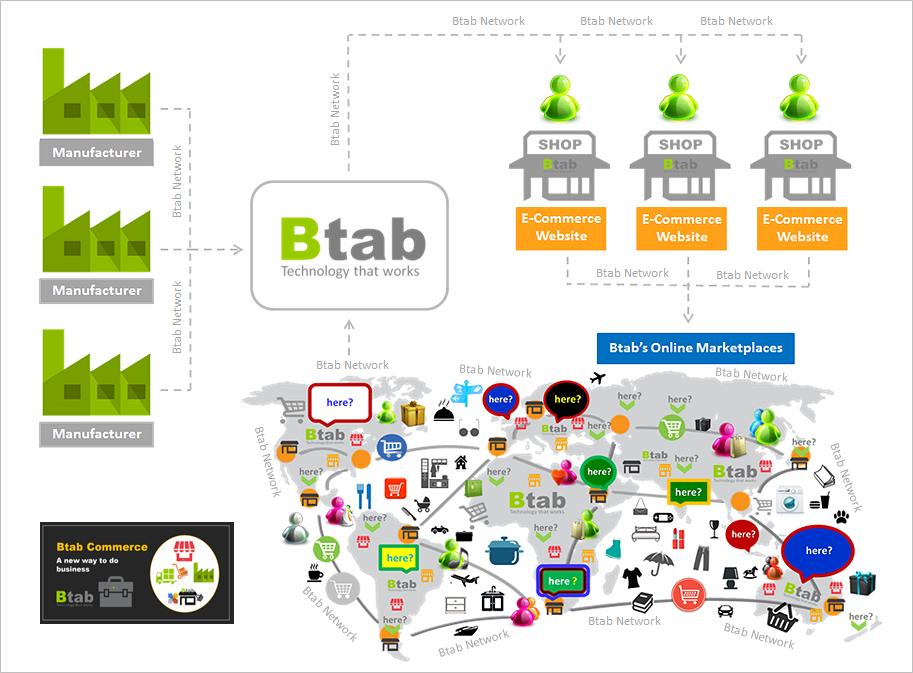 Btab_Commerce_1