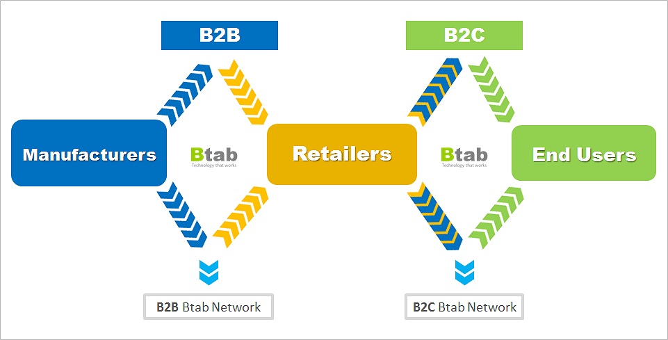 Btab_Commerce_3