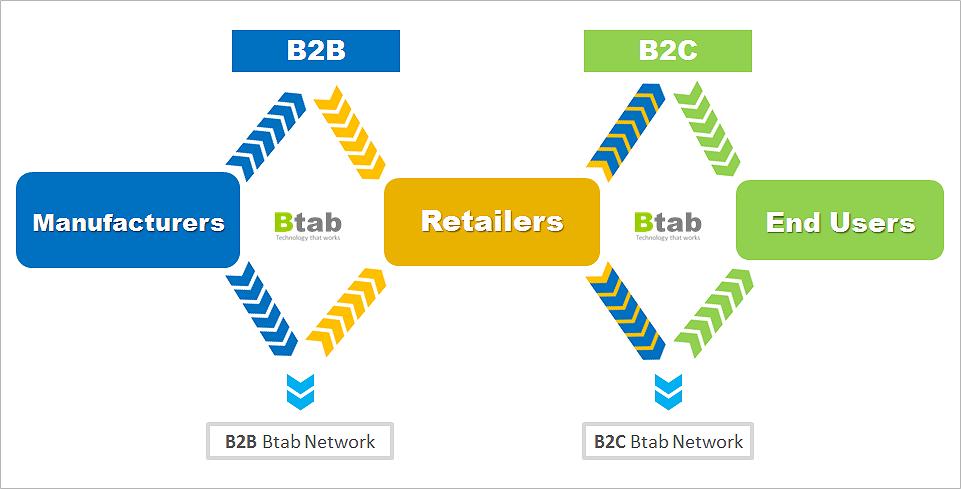 Btab_Commerce_3